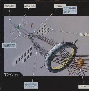 Nuevamente una serie de mechas se centraría en la posibilidad de un elevador espacial.