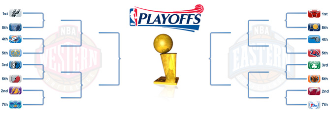 Clasificación final NBA