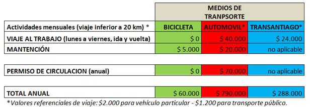 Ahorro bicicletas
