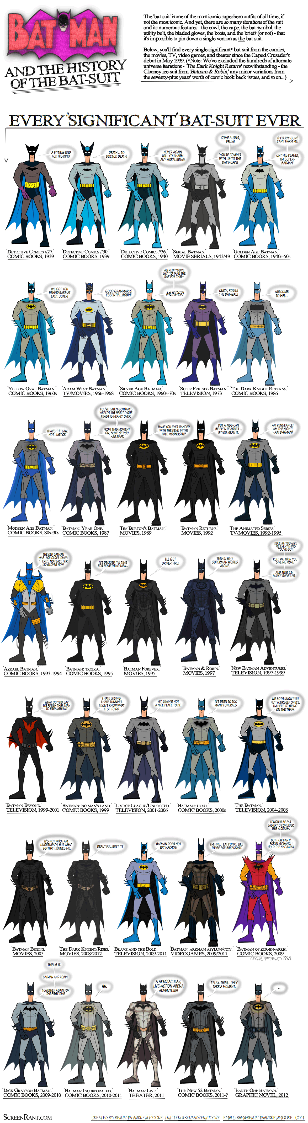 Batman y superman la evoluci n de sus logos y trajes c mics for Personajes de batman