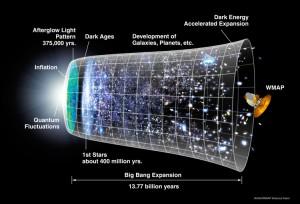 Edad Universo