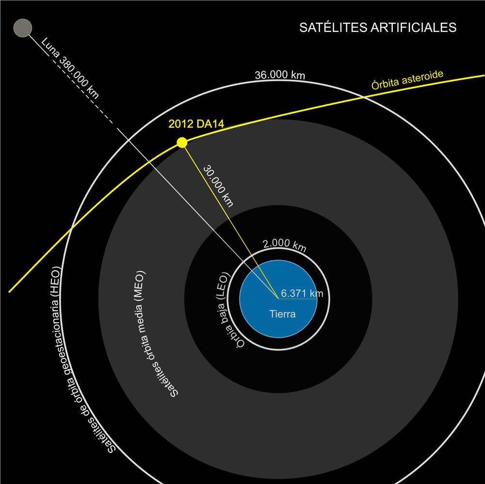 Asteroide y satélites