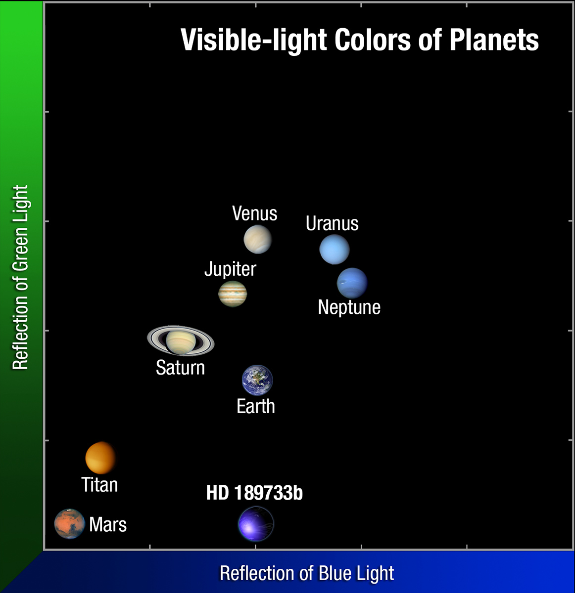 Color Exoplaneta