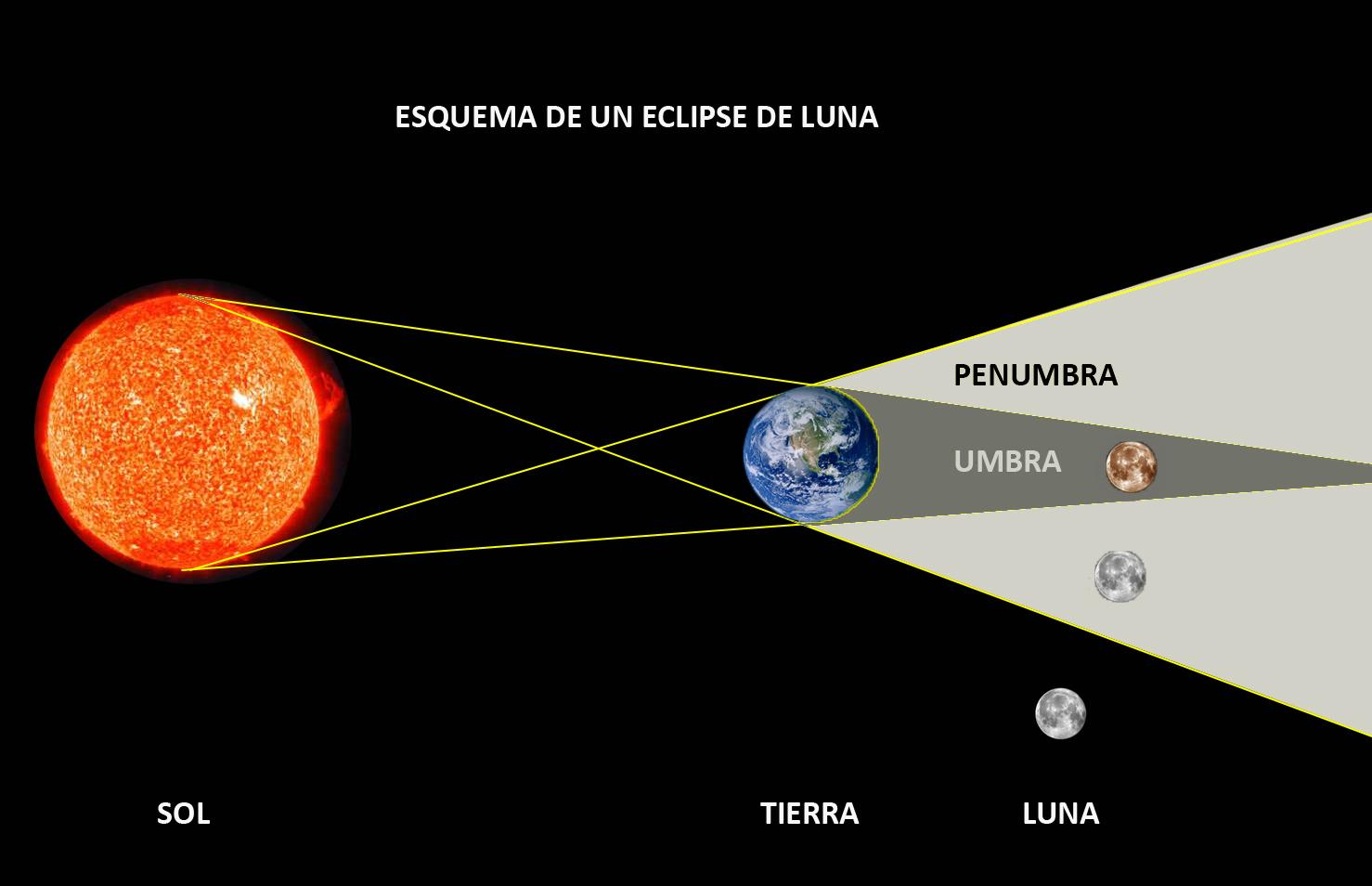 Resultado de imagen de esquema eclipse lunar