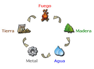 La teor a de los cinco elementos por qu es importante for Elementos del feng shui y su significado