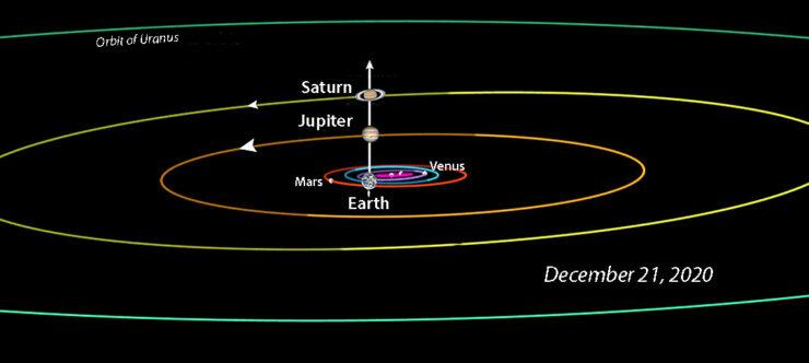 Jupiter-Saturn-Dec-21-solar-system-view-JPL-Horizons-Final-X-740x332