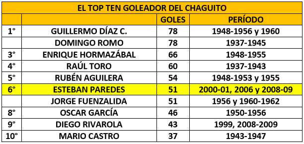 top10_chaguito