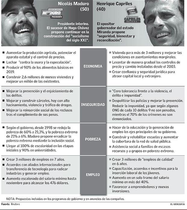 Infografía Venezuela