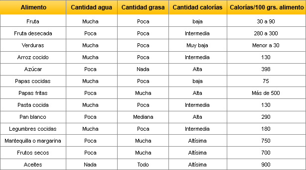La obsesi n por las calor as de la dieta nutrici n - Valor nutricional de los alimentos tabla ...