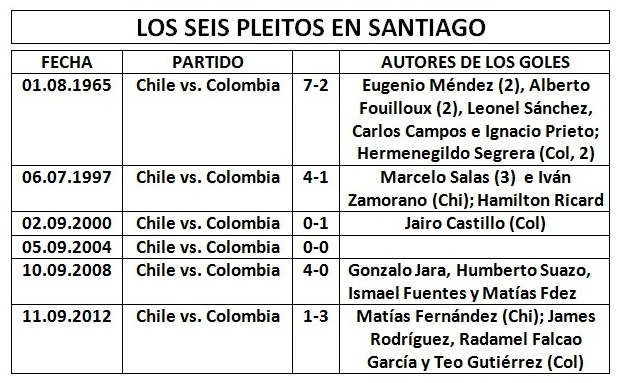 historial_chile_colombia