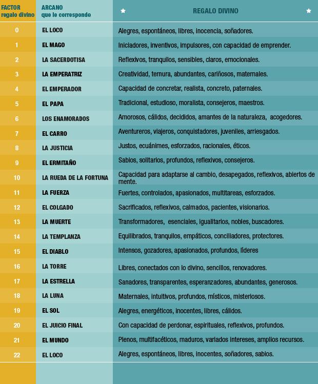 Numerología Cuál Es Tu N De Regalo Divino Y Qué Significa
