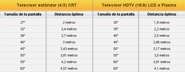 Distancias para ver TV