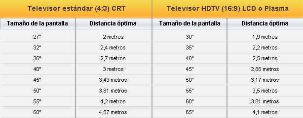 Tama os y distancias convenientes para ver televisi n - Distancias recomendadas para ver tv led ...
