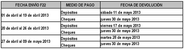 Operación renta 2013