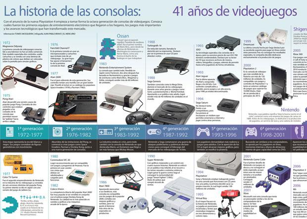consolas de videojuegos y su historia